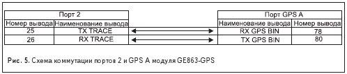 Рис. 5. Схема коммутации портов 2 и GPS A модуля GE863-GPS