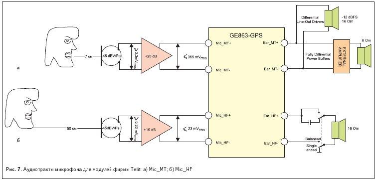 Аудиотракты микрофона для модулей фирмы Telit: а) Mic_MT; б) Mic_HF