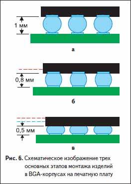 Схематическое изображение трех основных этапов монтажа изделий в BGA-корпусах на печатную плату