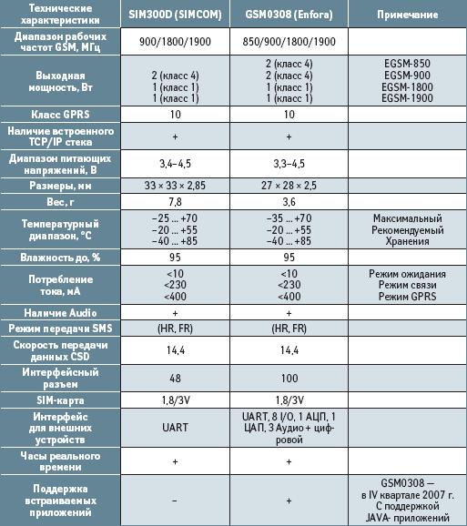 Технические характеристики GSM/GPRS-модулей