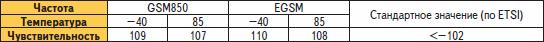 Зависимость чувствительности от температуры при работе в частотных диапазонах GSM, EGSM (850, 900 МГц)