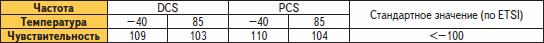 Зависимость чувствительности от температуры при работе в частотных диапазонах DCS, PCS (1800, 1900 МГц)