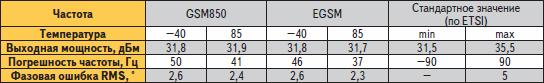 Зависимость характеристик от температуры при работе в частотных диапазонах GSM, EGSM (850, 900 МГц)