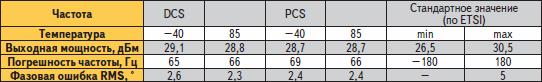 Зависимость характеристик от температуры при работе в частотных диапазонах DCS, PCS (1800, 1900 МГц)