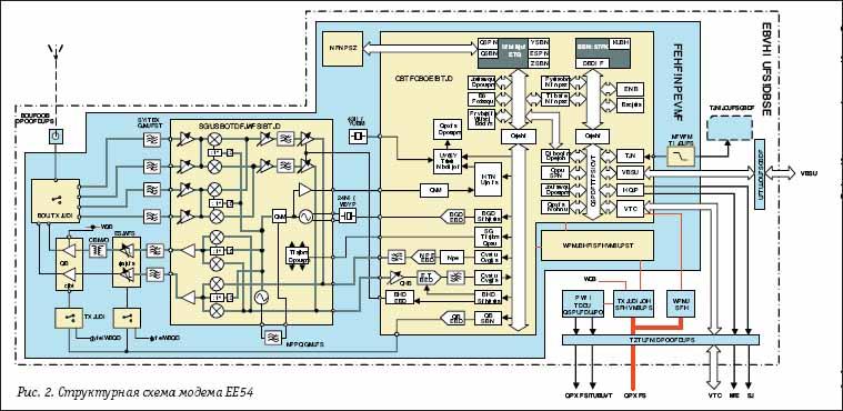 Структурная схема модема EE54 от Sony Ericsson