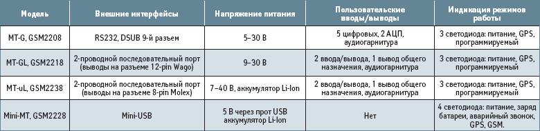 Основные функциональные характеристики навигационных терминалов серии Enfora Spider MT, GSM2208/18/28/38