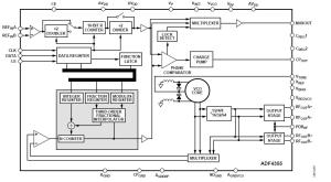 ADF4355 — синтезатор частоты с ФАПЧ с целочисленным и дробным коэффициентом деления