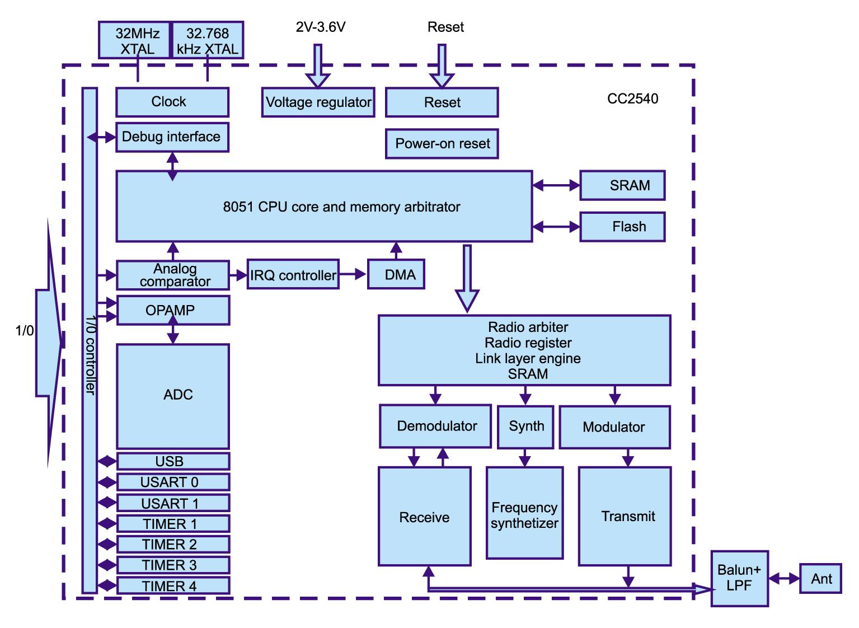 Структурная схема модуля BLE112