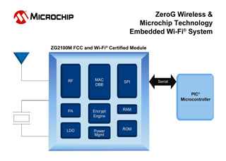 Microchip ZG2100M