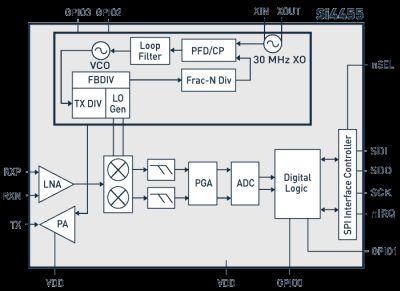 Компания Silicon Labs выпустила новые недорогие энергоэффективные микросхемы серии EZRadio для субгигагерцового диапазона: приемник Si4355 и приемопередатчик Si4455