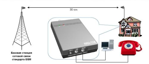 GSM-терминала «Нива-GSM» на основе GSM-модема WISMO 228 от компании Sierra Wireless