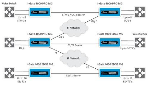 Новое решение I-Gate 4000 SBO MB для поставщиков услуг
