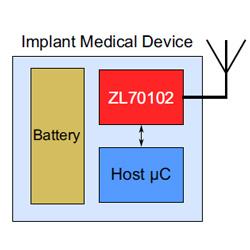Радиочастотные модули Microsemi стандарта Med-Net для разработки имплантируемых медицинских приборов