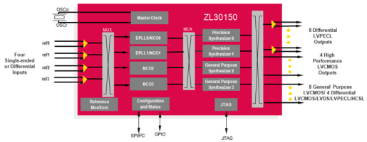 ZL30150 для применения в линейных картах мобильных решений и SyncE