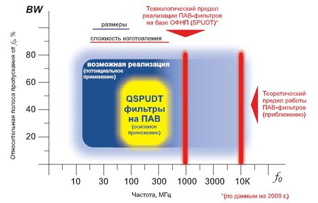 Частотно-полосная область реализации ПАВ-фильтров на базе квазивеерных ОФНП (QSPUDT) и технологический предел их изготовления