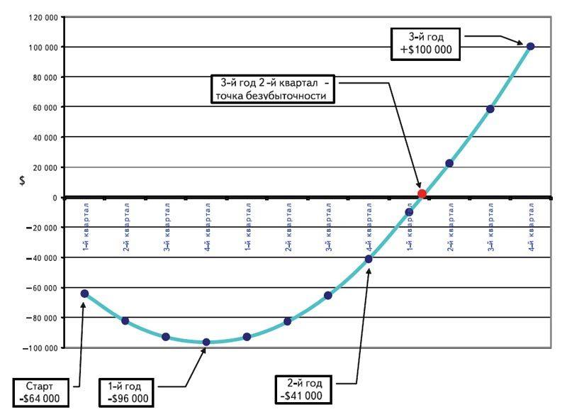 Диаграмма окупаемости Построения беспроводной сети передачи данных