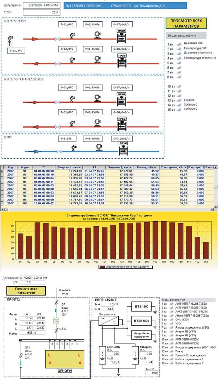 Пример интерфейса системы учета энергоресурсов