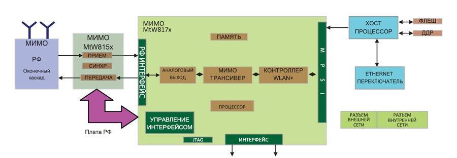 Блок-схема одиночного канала