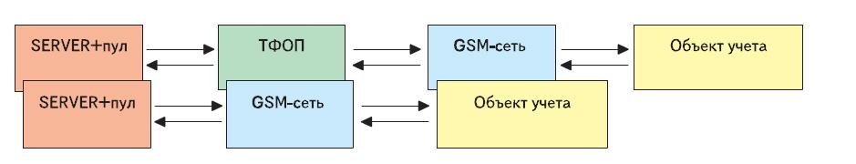 Схема передачи данных, CSD-режим