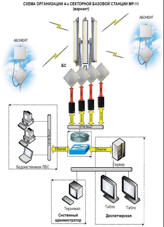 Схема организации 4-секторной базовой станции МР.11