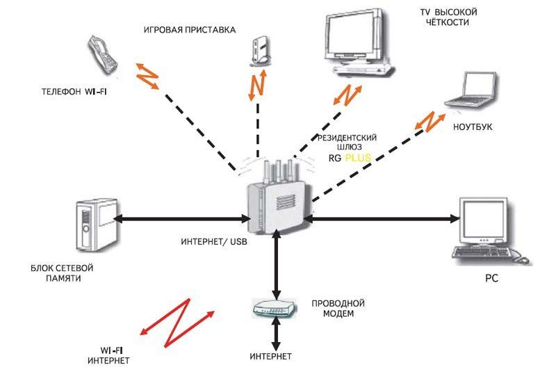 Схема работы маршрутизатора RG Plus