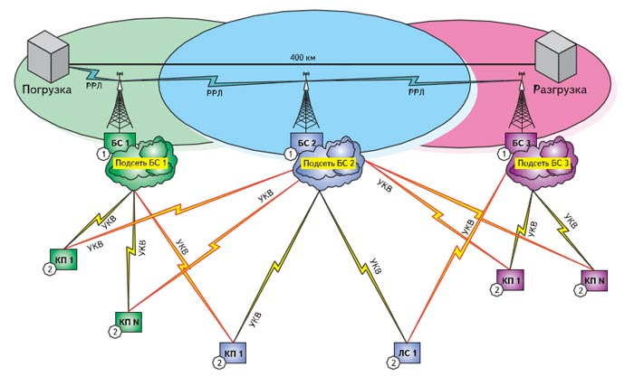 Схема радиосети повышенной надежности и живучести для железной дороги