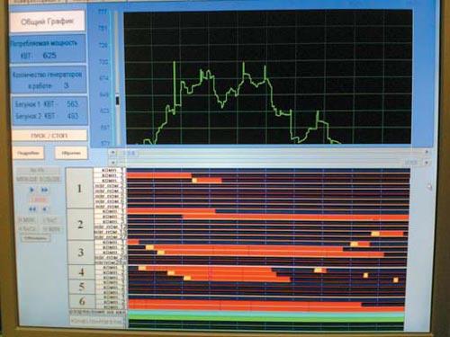 Визуализация процессов с помощью SCADA-системы InTouch