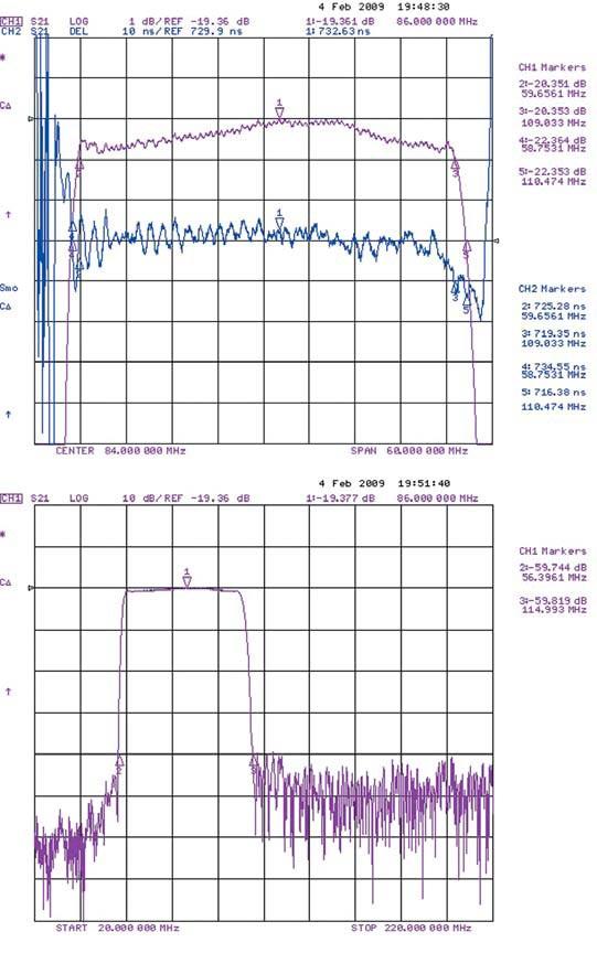 . Характеристики модифицированного фильтра ФП-488 на частоту 84 МГц в согласованном режиме