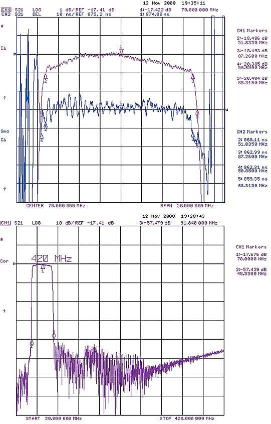 Характеристики модифицированного фильтра ФП-474 на частоту 70 МГц в согласованном режиме