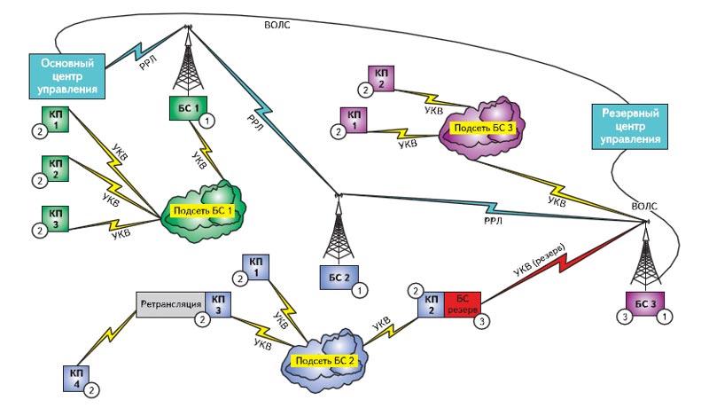 Схема стационарной технологической радиосети управления телемеханикой повышеннойнадежности и живучести на радиомодемах I-Base/Integra-TR