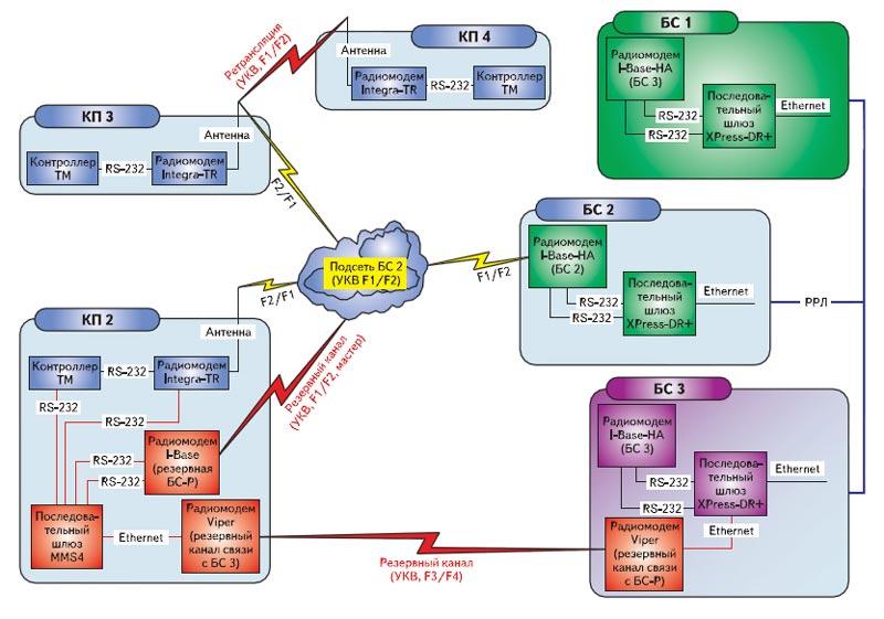 Схема коммутации УКВ-оборудования стационарной технологической радиосети управления телемеханикой повышенной надежности и живучести на радиомодемах I-Base/Integra-TR