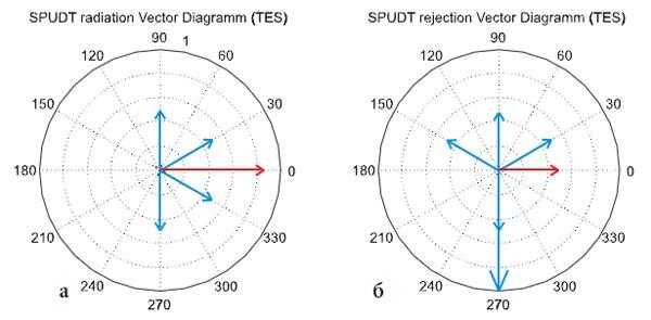 Векторная диаграмма излучения ПАВ и отражения ПАВ (красным показан результирующий вектор)