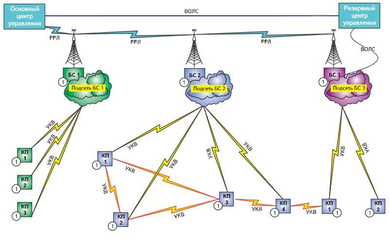 Упрощенная схема стационарной технологической радиосети обмена данными повышенной надежности и живучести на радиомодемах Viper-100/400