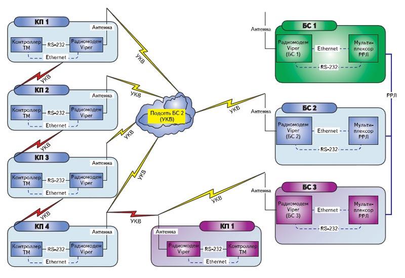 Схема коммутации УКВ-оборудования стационарной технологической радиосети управления телемеханикой повышенной надежности и живучести на радиомодемах Viper-100/400