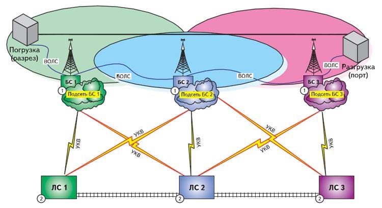 Упрощенная схема радиосети управления движением промышленного ж/д транспорта повышенной надежности и живучести на радиомодемах ParagonG3/GeminiG3