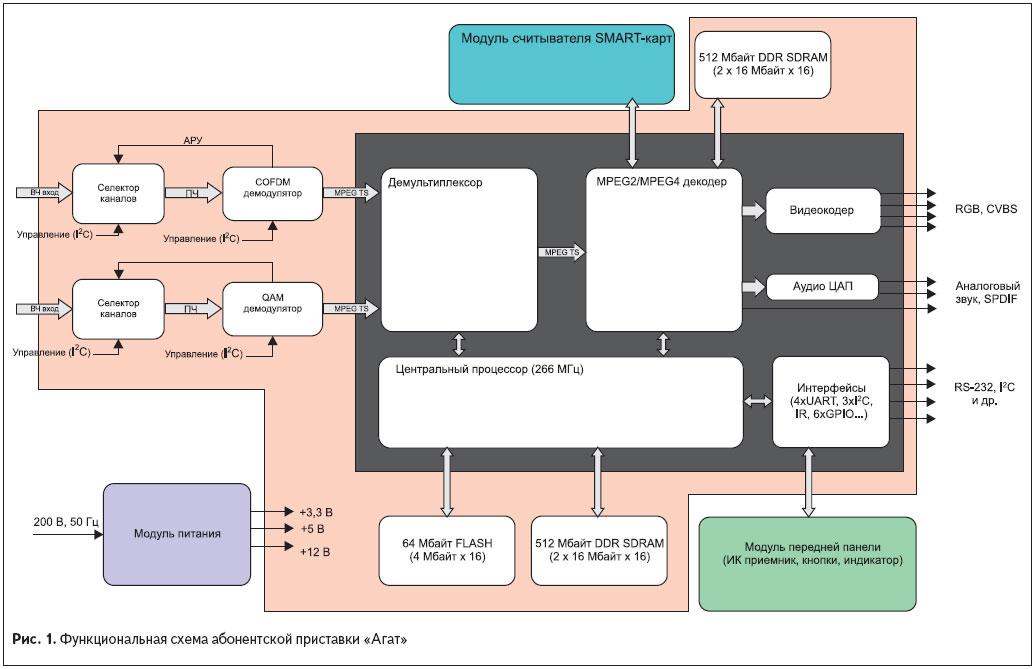 функциональная схема абоненсткой приставки