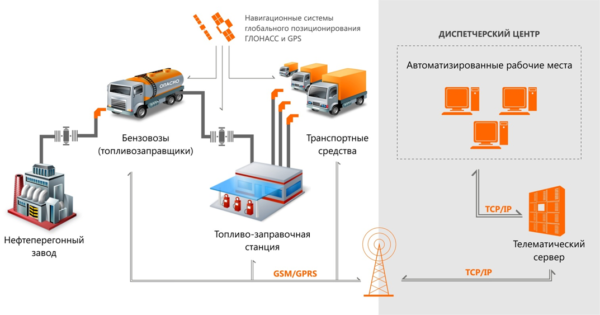 Интегрированное решение «СпейсТим», объединяющее технологии спутникового ГЛОНАСС/GPS-мониторинга и фотофиксации