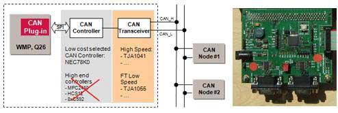 Беспроводной процессор Wavecom